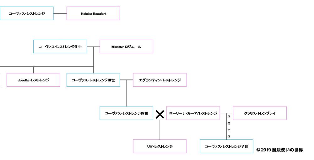 ダンブルドア 家 系図
